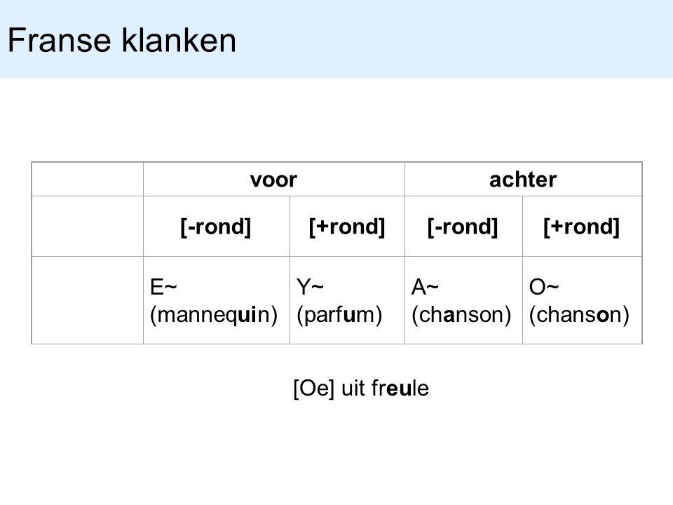 Franse klanken voor achter [-rond] [+rond] E~ (mannequin) Y~ (parfum)